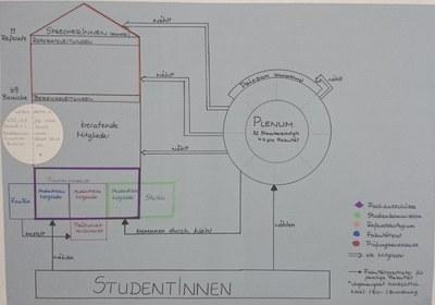 Organigramm zur Verdeutlichung der Umstrukturierung der Studentischen Selbstverwaltung 2020 (Original hängt in der A104)
